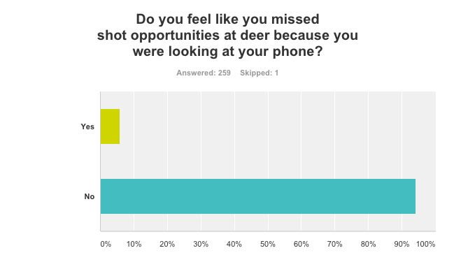 Missed Shot Opportunities Because Of Your Cell Phone